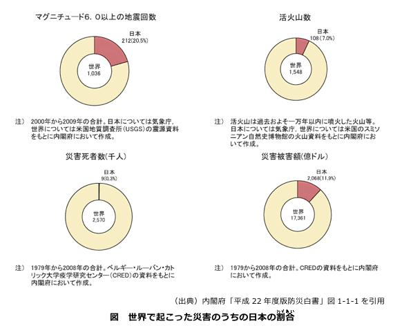 災害に見る日本